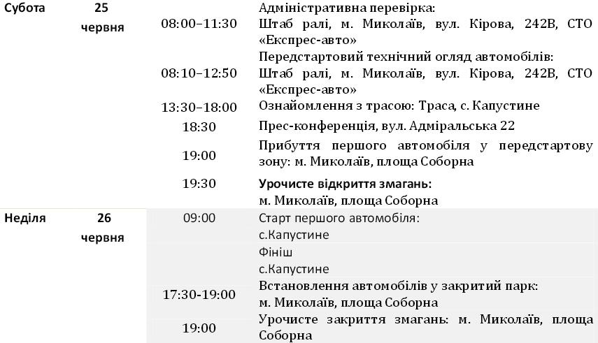 В ближайшие выходные состоится третий этап ЧУ по мини-ралли «Кубок Лиманов»