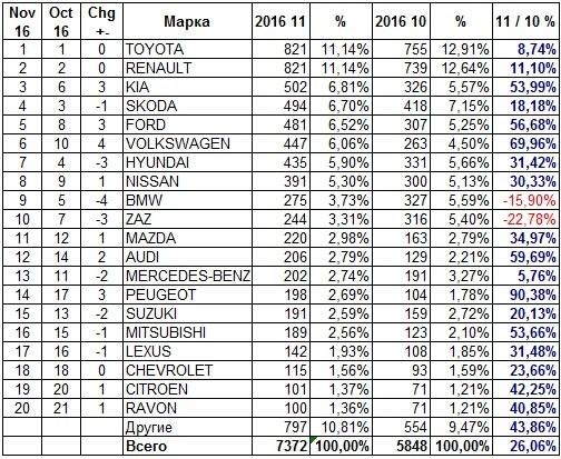 Продажи авто в Украине продемонстрировали рекордный рост