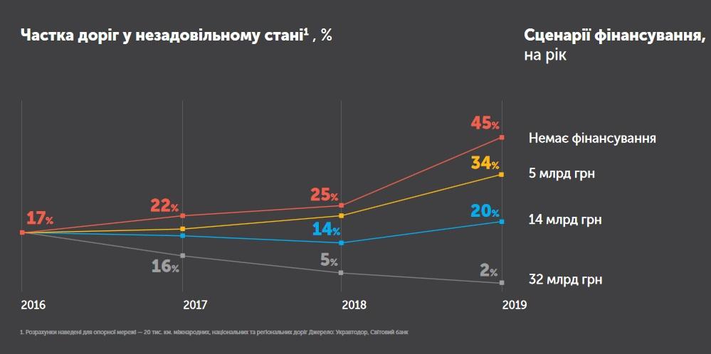 Ремонт дорог Украины в 2017 - 2019 гг.