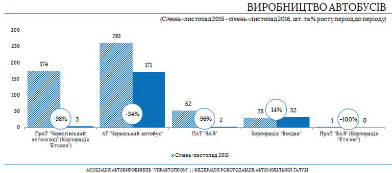 Производство автобусов в Украине