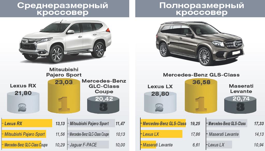 Автомобиль года в Украине 2017