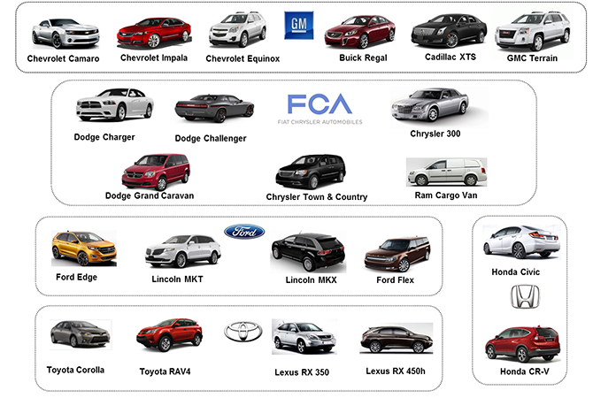 List Of Car Companies In Canada