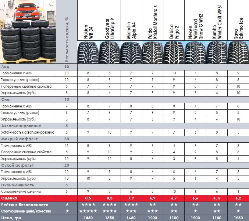зимние шины 185/65 R15 для южных широт
