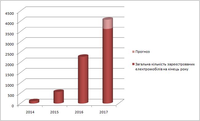 Самые популярные электромобили и гибриды в Украине