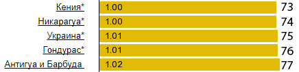 Цена на бензин Украина