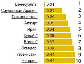 топ-10 стран с дешевым бензином