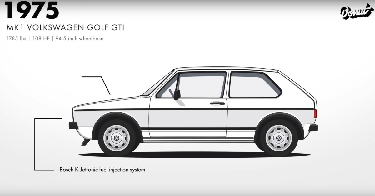 Эволюцию Volkswagen Golf показали за полторы минуты