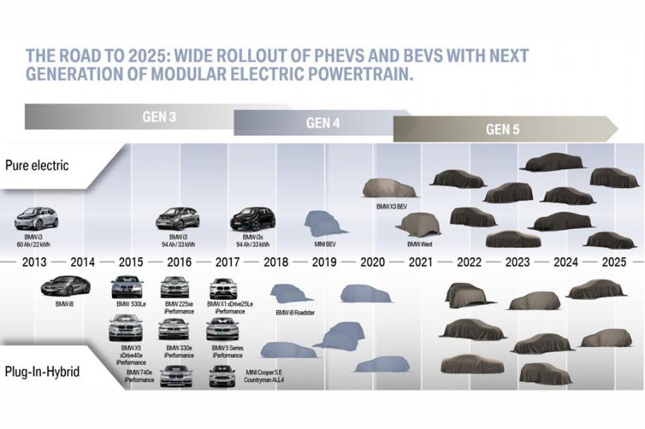 BMW рассказали подробности нового семейства электромобилей
