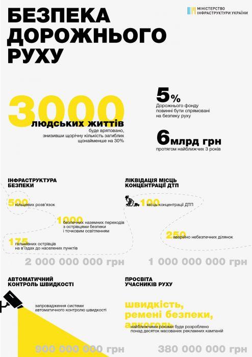 В Украине за три года потратят 6 миллиардов на безопасность движения
