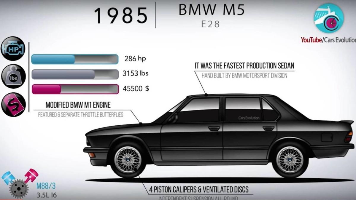 Вся история BMW M5 за несколько минут