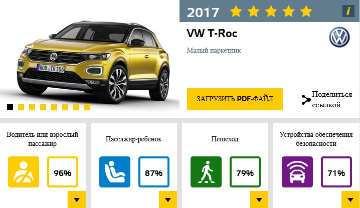 В Европе назвали самые безопасные автомобили 2017 года