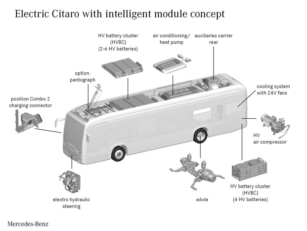 Модульная концепция электробуса