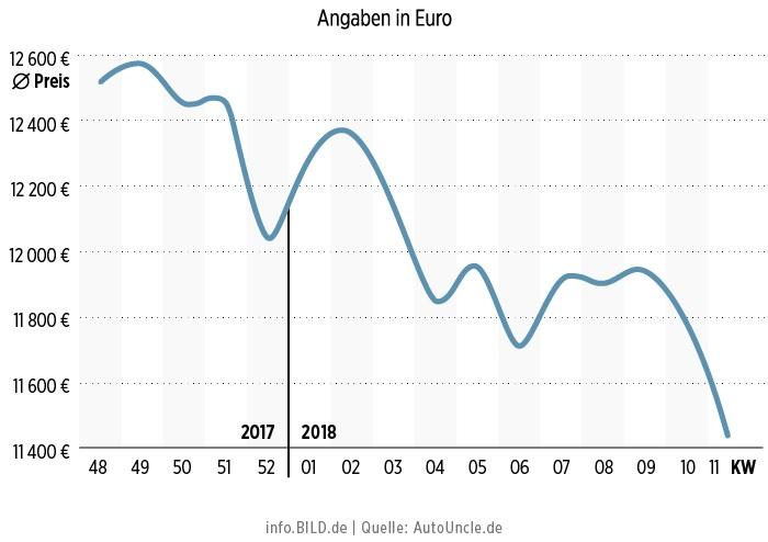 График падения цен на б/у дизельные авто стандартов ЕВРО-1 - ЕВРО 5 в Германии за период декабрь 2017 - март 2018