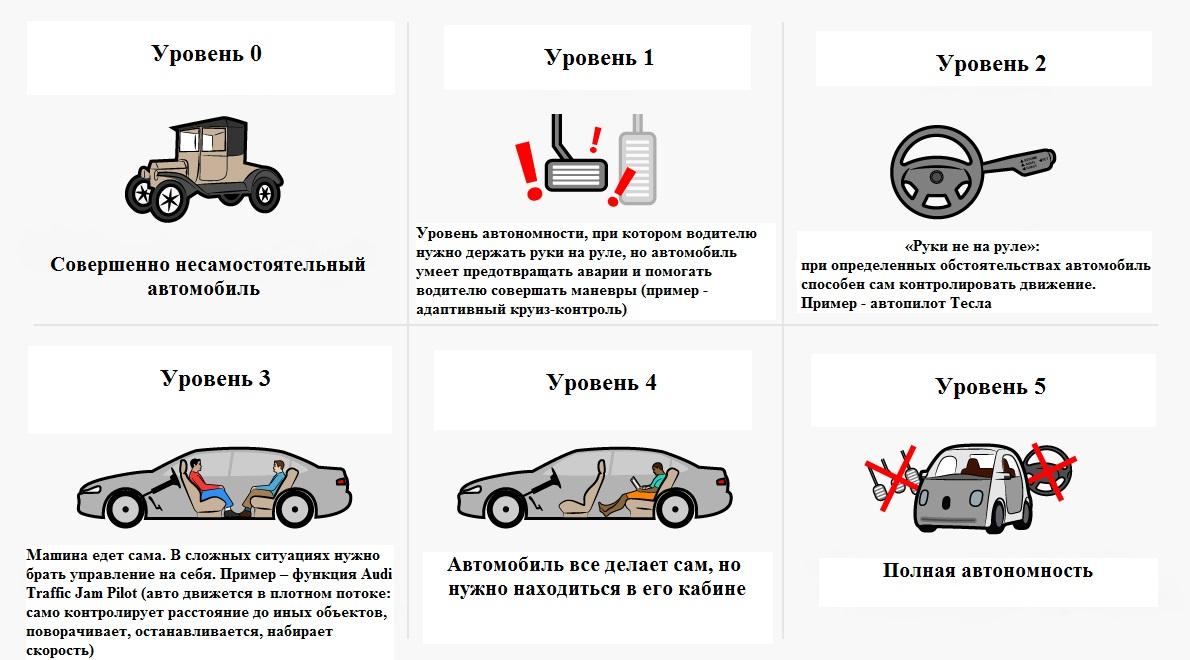 Что такое уровни автономности автомобиля