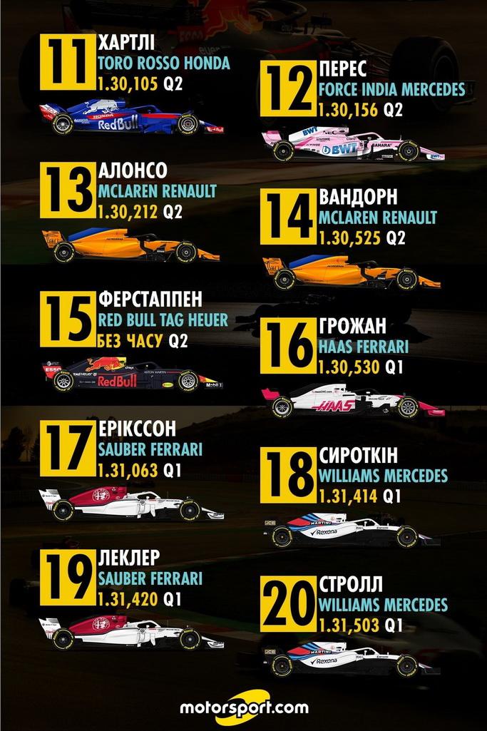 Попередня стартова решітка Гран Прі Бахрейну
