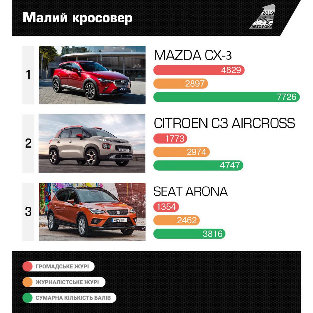 COTY2019_Mini_SUV