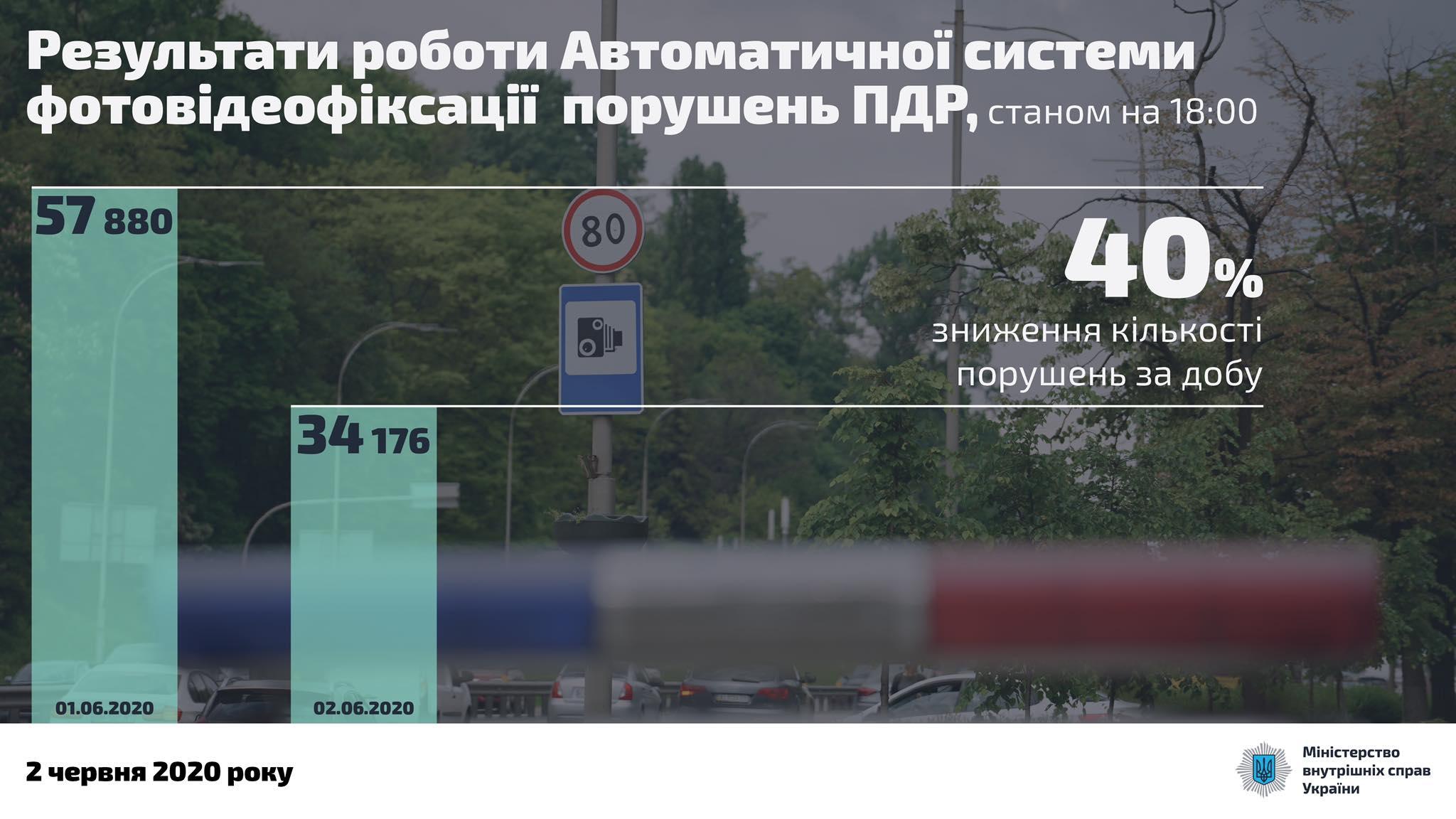 Система автофиксации нарушений ПДД в действии: количество превышений скоростного режима снизилось на 40%