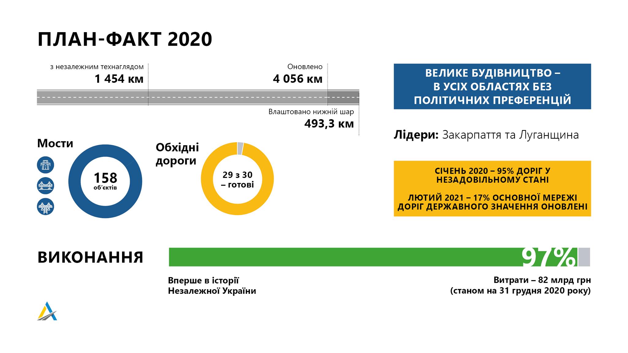 Укравтодор за два года собирается установить рекорд